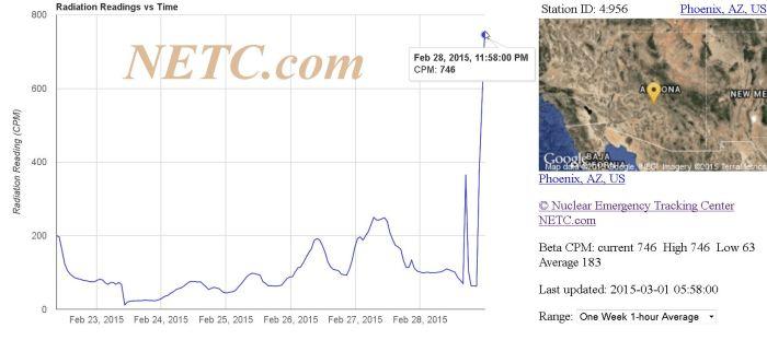 Phoenix Az BETTA 746 Betta cpm High 1w1h 2015-03-01 09_08_18-Raw Data Charts
